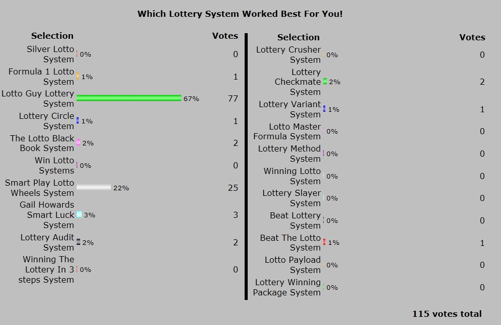 20013 Best Winning Lottery System Official Poll Results!